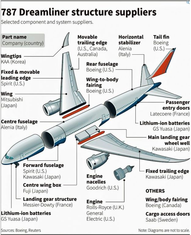 This diagram shows how the Dreamliner's parts literally come from every corner of the globe.
